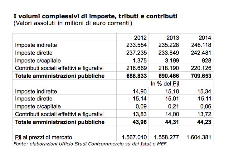 «Nell'anno che si è appena concluso – prosegue Confcommercio – il prelievo sotto forma di imposte e contributi previdenziali è aumentato di circa 1,6 miliardi di euro rispetto al 2012». Mentre, «nello stesso arco di tempo, il Pil nominale ha subìto una flessione di oltre 8,7 miliardi di euro». Il «rapporto aritmetico che esprime la pressione fiscale«», pertanto, è «salito al 44,3 per cento, lo 0,3 in più rispetto al livello del 2012». Motivo per cui, spiega Confcommercio, «invece che di riduzione delle tasse, si dovrebbe più correttamente parlare di incremento assoluto delle tasse nonché di incremento del carico fiscale (cioè in proporzione al Pil)». E come se non bastasse, sempre nel 2013, per ogni euro prodotto in Italia la frazione di imposte, tasse e contributi pagata è cresciuta di altri 3,5 decimi di punto percentuale assoluto, aggiornando il record assoluto della pressione fiscale apparente nella storia d'Italia già raggiunto nel corso del 2012». In pratica, prosegue Confcommercio, «non c'è stato affatto l'avvio di un percorso di riduzione della pressione fiscale e si è assistito, invece, a parziali effetti redistributivi che modificano il mix del gettito tra le diverse categorie di contribuenti». E, «purtroppo anche nel 2014 la riduzione della pressione fiscale è soltanto illusoria (le previsioni governative parlano di centesimi di punto percentuale) e il livello si manterrà sopra il 44,2 per cento». La previsione governativa della pressione fiscale nel 2014 al 44,2 per cento, peraltro, è «compatibile con una crescita del Pil reale dell'1 per cento, un tasso di variazione che nelle attuali condizioni economiche del Paese non sarà facile raggiungere». Ad ogni modo, nel 2014, se il Pil crescerà di più di 46 miliardi di euro, come indicato da Confcommercio, il prelievo sotto forma di imposte e contributi previdenziali aumenterà di oltre 19 miliardi.