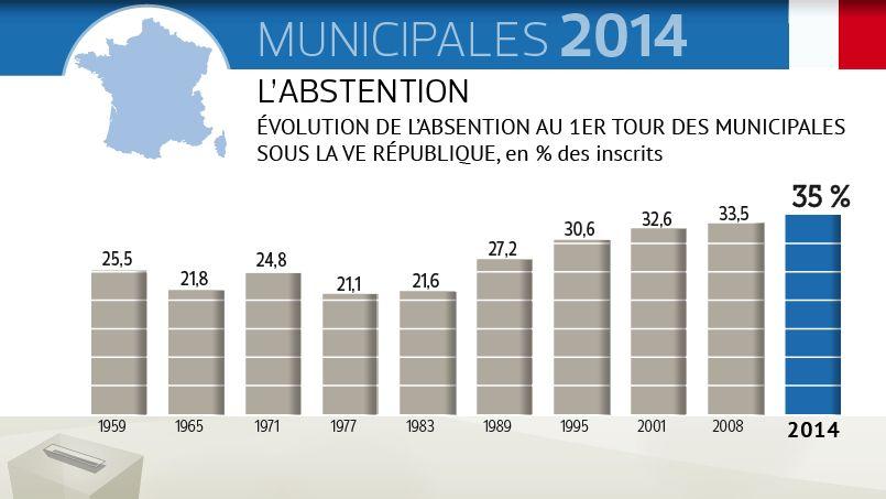 Ieri si è tenuto il primo round delle elezioni municipali in Francia, che ha segnato un nuovo record di astensionismo, la disfatta del partito socialista di Francois Hollande e gli ottimi risultati del partito di Sarkozy Ump e del Front National di Marine Le Pen. Come indica il grafico del Figaro, solo il 64,1% dei francesi è andato a votare, con un'astensione vicina al 36%, oltre 2 punti percentuali in più rispetto al 2008, quando l'astensione si era fermata al 33,5%. Il tasso è «troppo elevato», ha dichiarato allarmato il ministro degli Interni socialista Manuel Valls: «Il messaggio inviato dai cittadini è incontestabile: dobbiamo ascoltarlo».