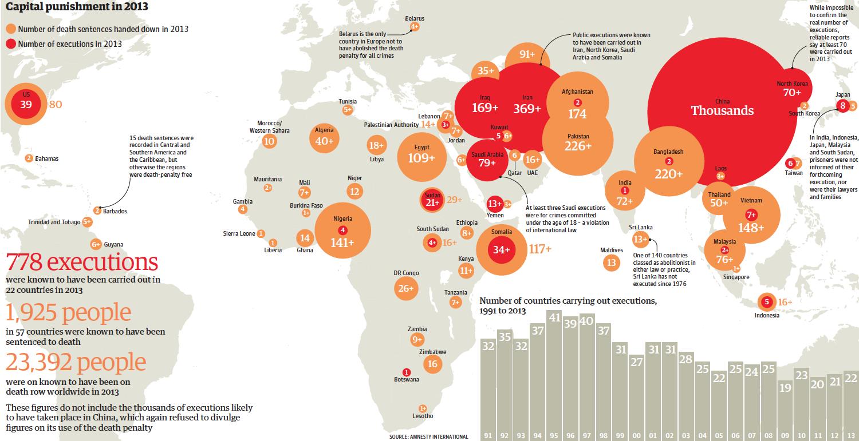 Secondo il rapporto annuale di Amnesty International sulla pena di morte, Iran e Iraq hanno determinato un profondo aumento delle condanne a morte eseguite nel 2013, andando in direzione opposta alla tendenza mondiale verso l'abolizione della pena di morte. Come si vede in questa mappa pubblicata dal britannico The Guardian, rispetto al 2012 c'è stato un aumento di esecuzioni di quasi il 15 per cento. Se Iran e Iraq sono al secondo e terzo posto per numero di condanne eseguite, il primo spetta sempre alla Cina, dove le autorità mantengono il segreto sui dati ma si ritiene che ogni anno siano messe a morte migliaia di persone. Più di tutte quelle degli altri paesi del mondo messi assieme. Il numero dei paesi dove la pena di morte è legale è sceso dai 32 del 1991 ai 22 del 2013. Gli unici paesi in Occidente dove vige ancora la pena capitale sono gli Stati Uniti e la Bielorussia. Ecco l'elenco dei dieci paesi che nel 2013 hanno messo a morte più persone: Cina (migliaia), Iran (369), Iraq, (169), Arabia Saudita (79), Corea del Nord (70), Stati Uniti (39), Somalia (34), Sudan (21), Yemen (13), Giappone (8).