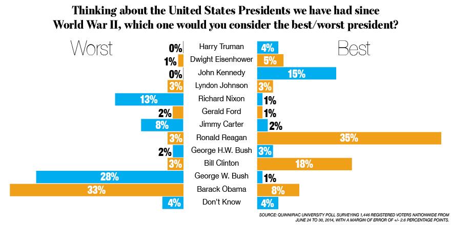 Chi è il peggiore presidente della storia americana dalla fine della Seconda guerra mondiale? Secondo i 1.446 americani interpellati da questo sondaggio della Quinnipiac University tra il 24 e il 30 giugno è Barack Obama. L'attuale presidente Usa è stato scelto dal 33 per cento degli intervistati, mentre il 28 ha votato George W. Bush. Miglior presidente è invece stato eletto Ronald Reagan (35%), seguito da Bill Clinton (18%). Tra i motivi che hanno spinto gli intervistati a dare un parere negativo alla performance di Obama spiccano la pessima gestione della politica estera e la riforma sanitaria, che ha fatto infuriare migliaia di americani, obbligati dalla nuova legge a sottoscrivere una polizza.