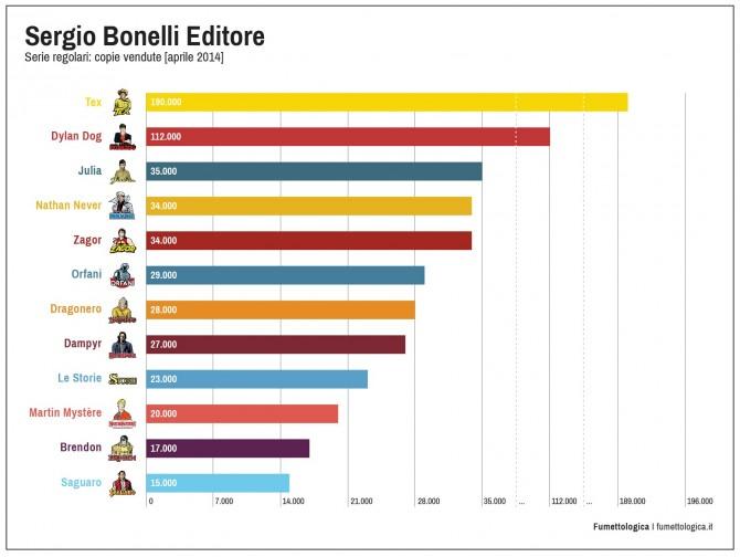 Da Fumettologica, le vendite medie delle principali testate Bonelli (16 giugno 2014). Si vedono Tex e Dylan Dog guidare la classifica, e le altre aggirarsi attorno alla forchetta 15 -35mila copie.