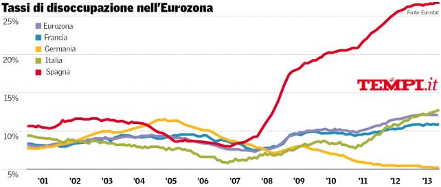 europa-tassi-disoccupazione-eurostat-tempi
