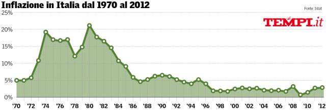 italia-inflazione-istat-tempi