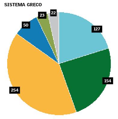 legge-elettorale-sistema-greco