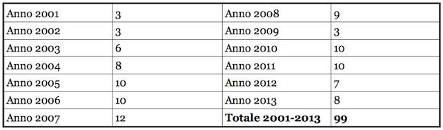 numero-iscrizioni-registro-unioni-civili-firenze-k