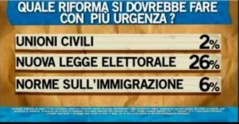 sondaggio-riforme