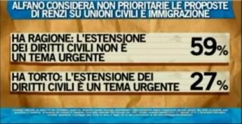 sondaggio-unioni-civili-immigrazione