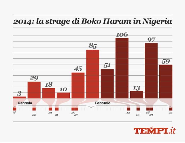 2014-02-26_Cristiani-Nigeria-H