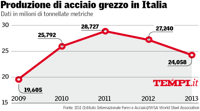 produzione-acciaio-italia-tempi-ilva