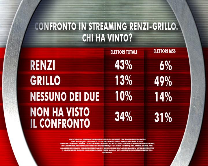 sondaggio-renzi03