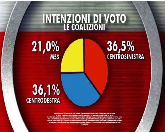 sondaggio-coalizioni