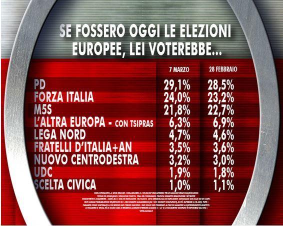 sondaggio-europee
