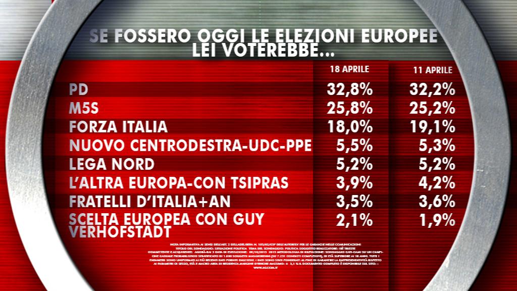 europee-sondaggio