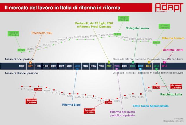 mercato-lavoro-italia-riforma-adapt