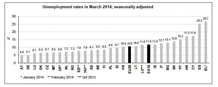 Eurostat_disoccupazione Ue_fotochiara