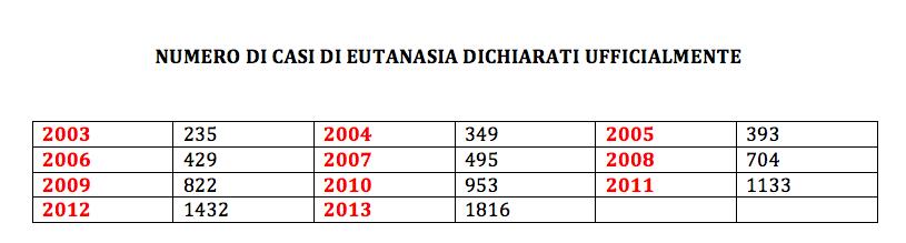 eutanasia-belgio-dati-numeri