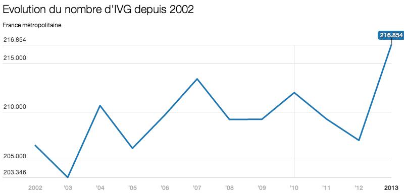 aborto-francia-dati-aumento1