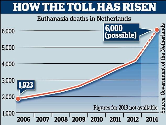 dati-eutanasia-olanda