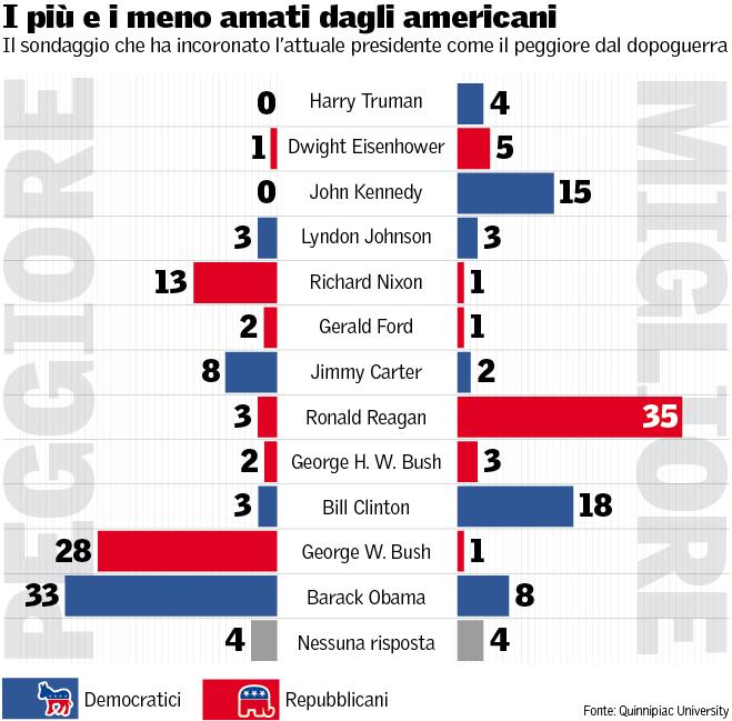 obama-sondaggio-quinnipiac