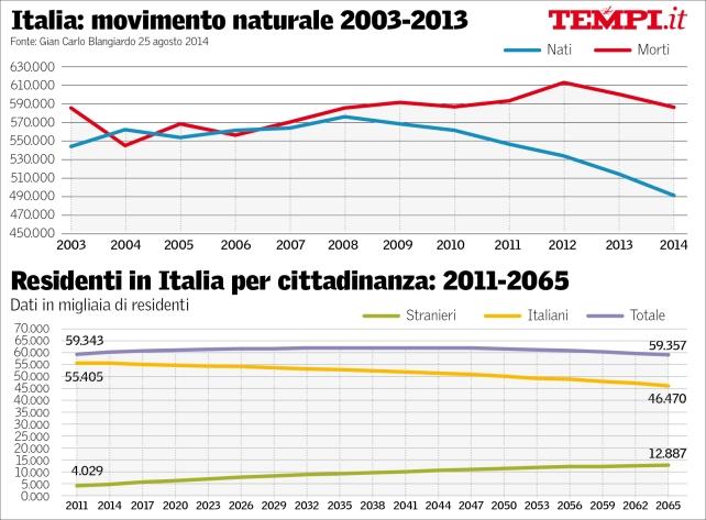 demografia-italia-tempi-blangiardo-k