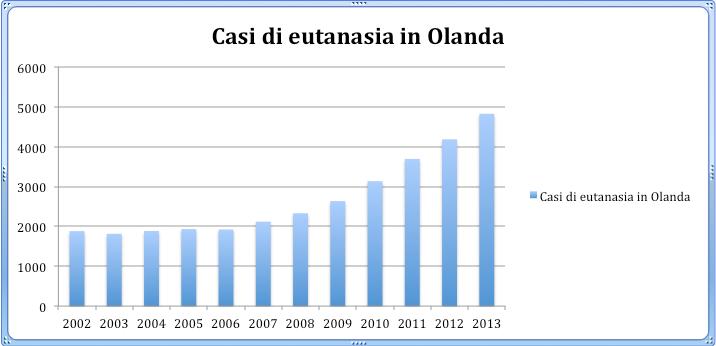 eutanasia-olanda-grafico