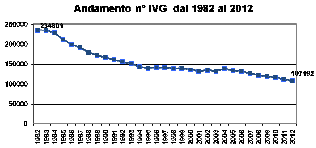 grafico-aborti-2013