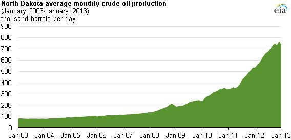 nord-dakota-petrolio