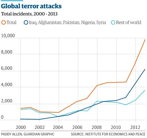 terrorismo-mondiale-iraq-nigeria-pakistan-2014-indice
