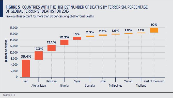 terrorismo-mondiale-iraq-nigeria-pakistan