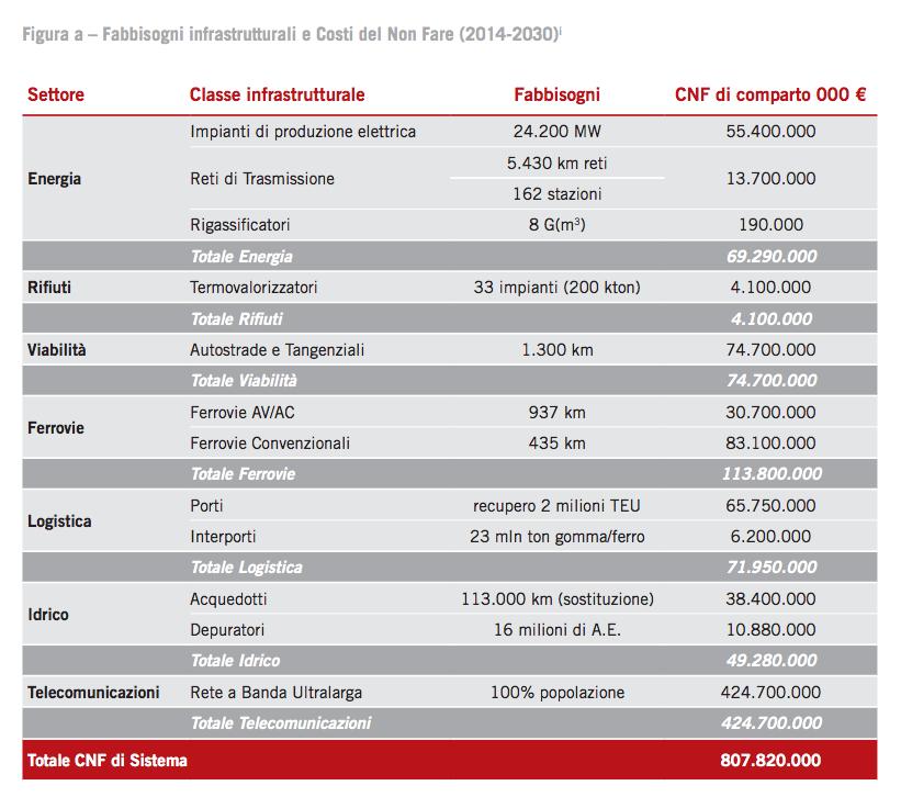 Costi del non fare 2014