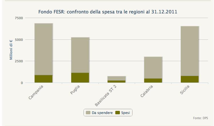 Un confronto sulla spesa dei fondi Fesr, aggiornato sino al 2011, l'ultimo pubblicato dal sito opencoesione.gov.it