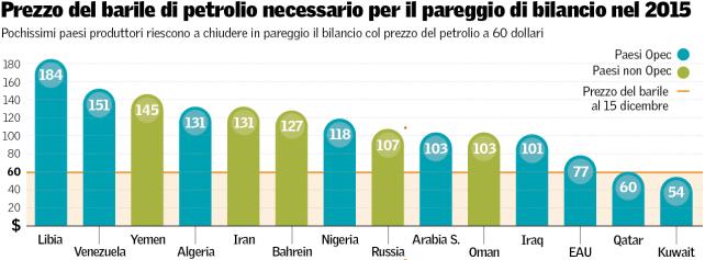 prezzo-petrolio-pareggio-bilancio-2015