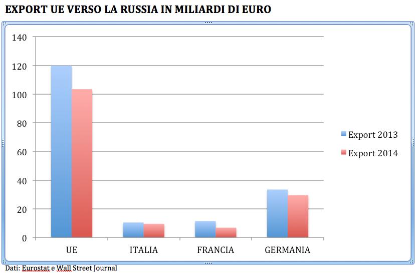 export-ue-russia-2013-2014-ok