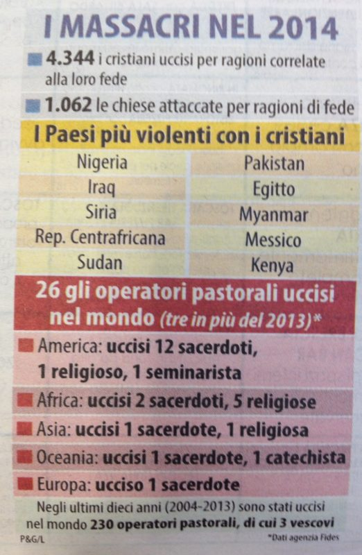 cristiani-perseguitati-numeri