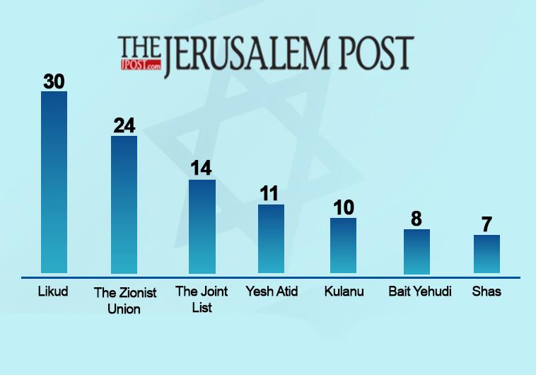israele-elezioni-risultato
