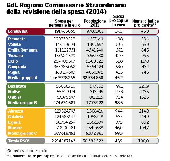 tabella-spesa-regioni