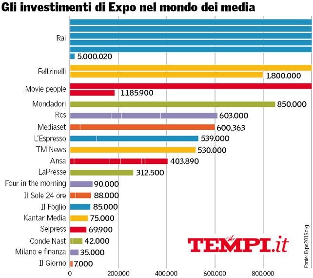 expo-media-partner-investimenti