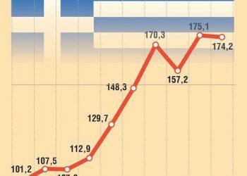 Nell'infografica realizzata da Centimetri l'andamento del debito greco nell'ultimo decennio in rapporto al Pil. ANSA/CENTIMETRI