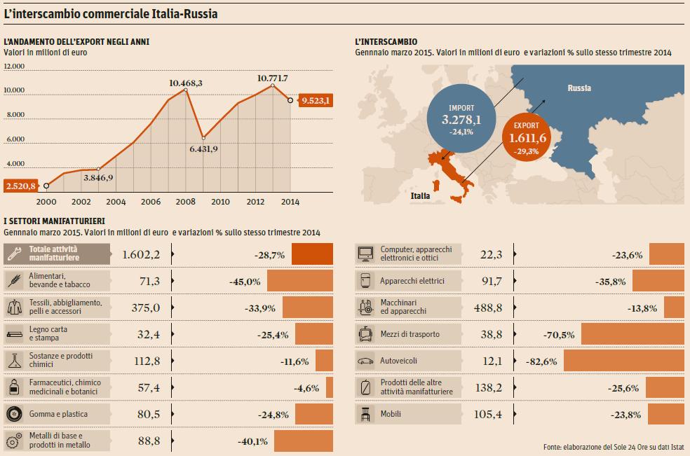italia-russia-export