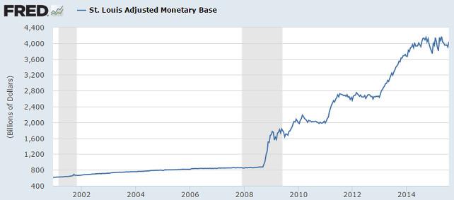 base-monetaria