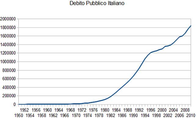 debito-pubblico-italia-andamento-storico