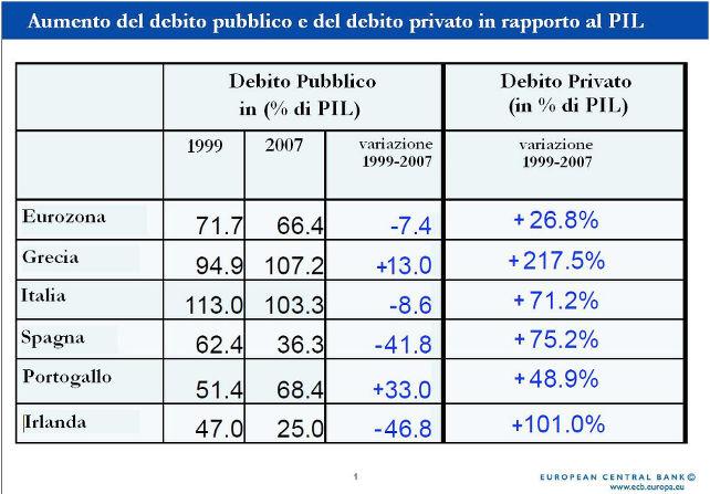 aumento-debito-pubblico-privato-pil-bce