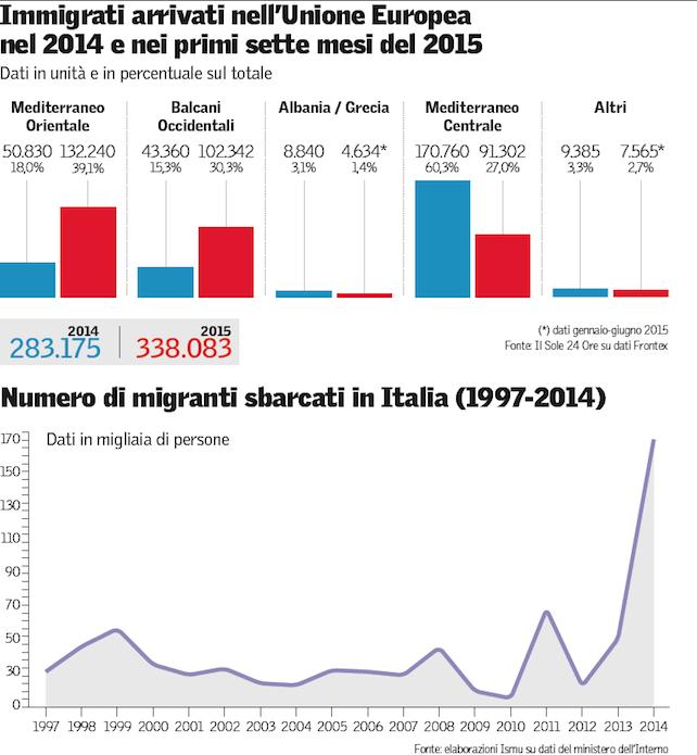 immigrati-europa-2014-15