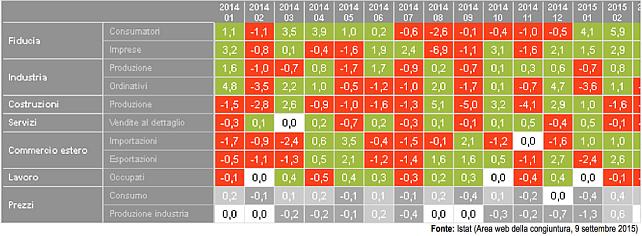istat-economia-congiuntura-2015