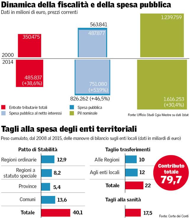 spesa-pubblica-tagli-enti-locali