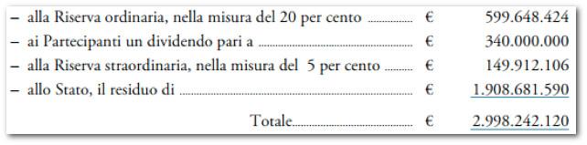 banca-d-italia-dividendi-partecipanti