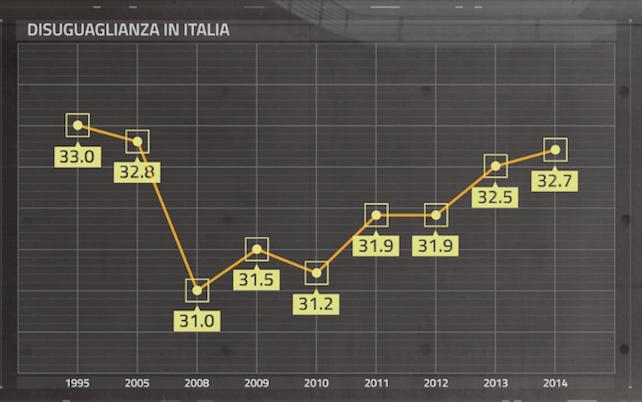crisi-diseguaglianza-reddito-italia