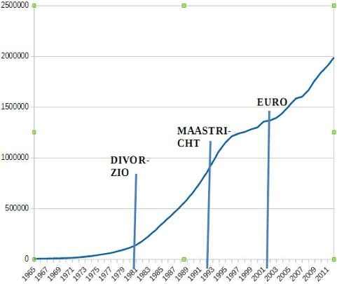 debito-pubblico-italia