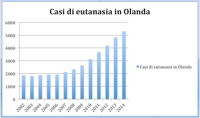 eutanasia-olanda-2014-dati