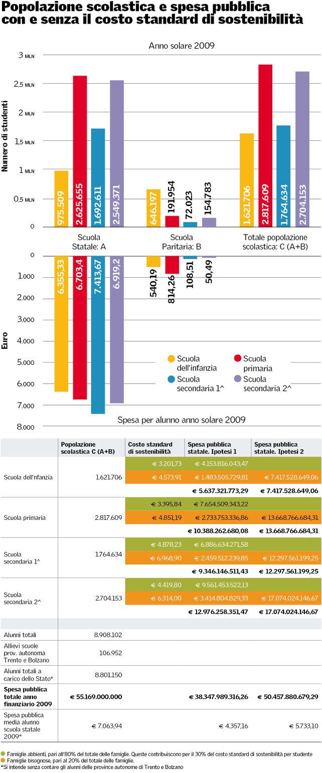 scuola-spesa-pubblica-costo-standard-tempi_k